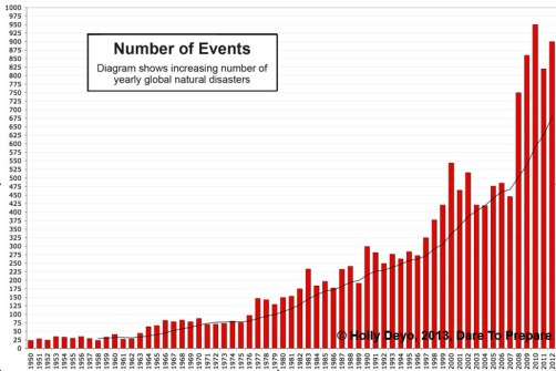 yearly-global-natural-disasters