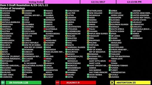World Votes Against Israel's Jerusalem