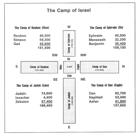 camp-of-israel[1]